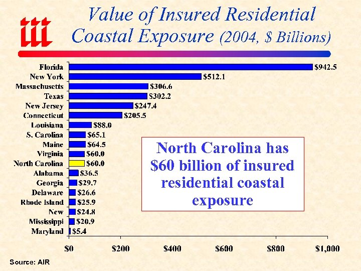 Value of Insured Residential Coastal Exposure (2004, $ Billions) North Carolina has $60 billion