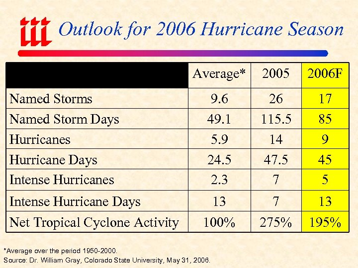 Outlook for 2006 Hurricane Season Average* 2005 2006 F Named Storms Named Storm Days
