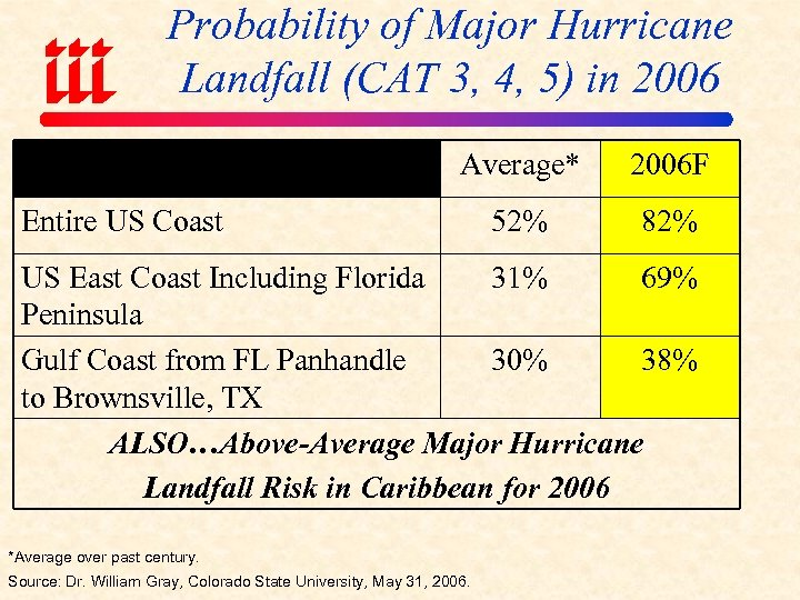 Probability of Major Hurricane Landfall (CAT 3, 4, 5) in 2006 Average* 2006 F