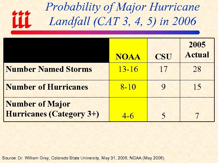 Probability of Major Hurricane Landfall (CAT 3, 4, 5) in 2006 2005 Actual Number