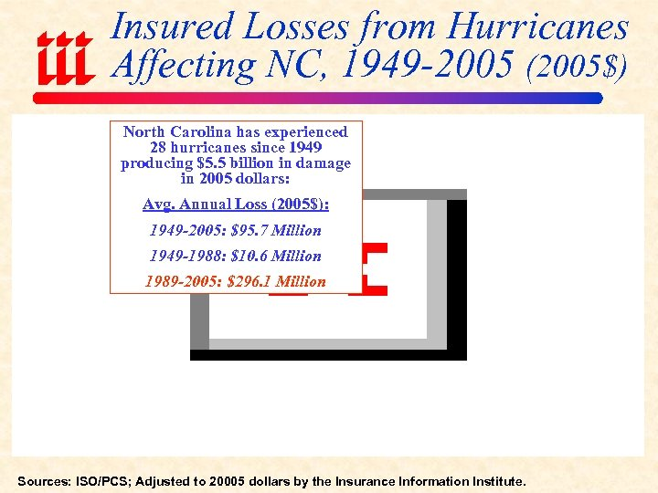 Insured Losses from Hurricanes Affecting NC, 1949 -2005 (2005$) North Carolina has experienced 28