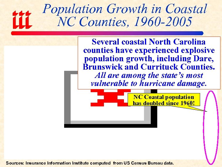 Population Growth in Coastal NC Counties, 1960 -2005 Several coastal North Carolina counties have
