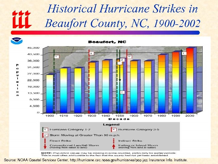 Historical Hurricane Strikes in Beaufort County, NC, 1900 -2002 Source: NOAA Coastal Services Center,