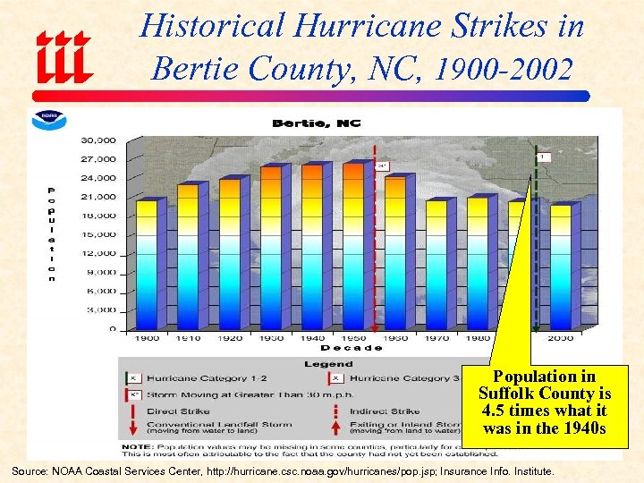Historical Hurricane Strikes in Bertie County, NC, 1900 -2002 Population in Suffolk County is