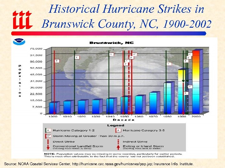 Historical Hurricane Strikes in Brunswick County, NC, 1900 -2002 Source: NOAA Coastal Services Center,