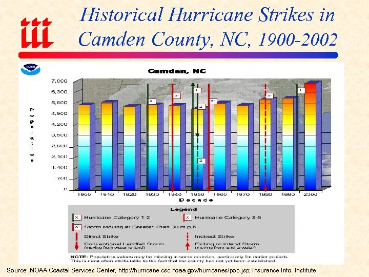Historical Hurricane Strikes in Camden County, NC, 1900 -2002 Source: NOAA Coastal Services Center,
