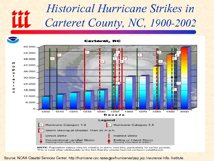 Historical Hurricane Strikes in Carteret County, NC, 1900 -2002 Source: NOAA Coastal Services Center,