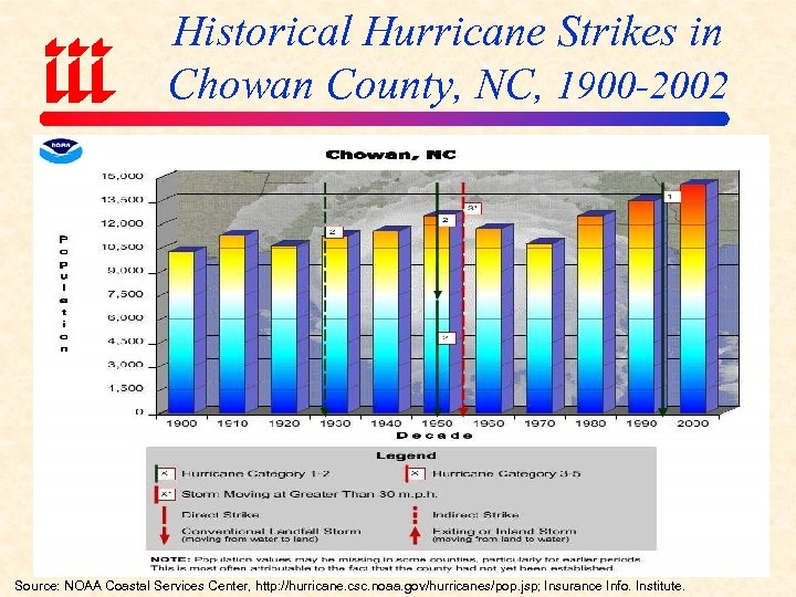 Historical Hurricane Strikes in Chowan County, NC, 1900 -2002 Source: NOAA Coastal Services Center,