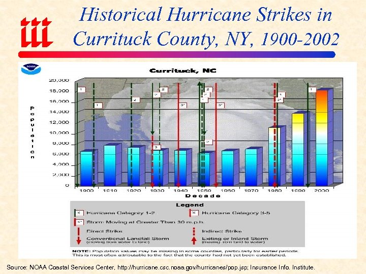 Historical Hurricane Strikes in Currituck County, NY, 1900 -2002 Source: NOAA Coastal Services Center,