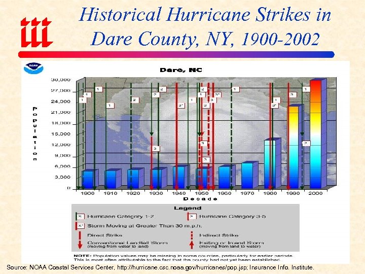 Historical Hurricane Strikes in Dare County, NY, 1900 -2002 Source: NOAA Coastal Services Center,