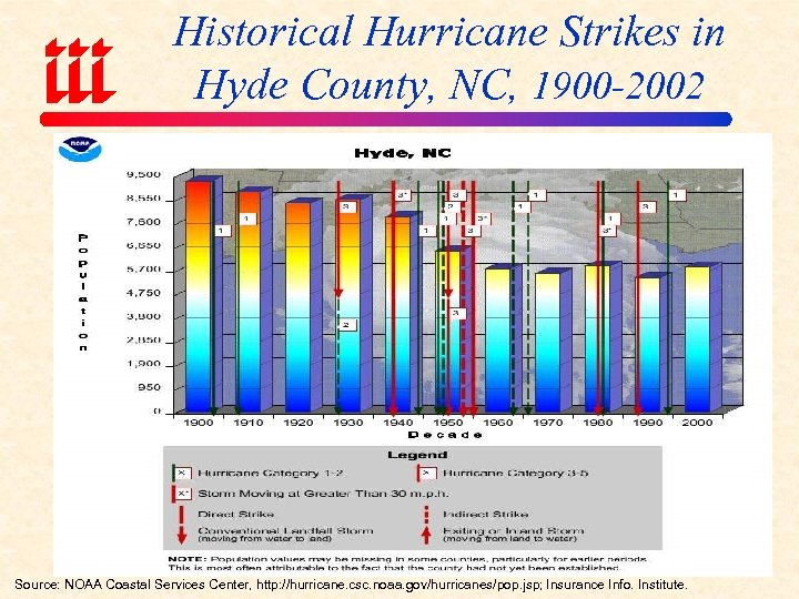 Historical Hurricane Strikes in Hyde County, NC, 1900 -2002 Source: NOAA Coastal Services Center,