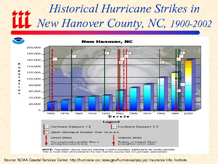 Historical Hurricane Strikes in New Hanover County, NC, 1900 -2002 Source: NOAA Coastal Services