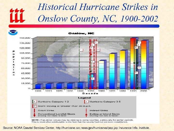Historical Hurricane Strikes in Onslow County, NC, 1900 -2002 Source: NOAA Coastal Services Center,