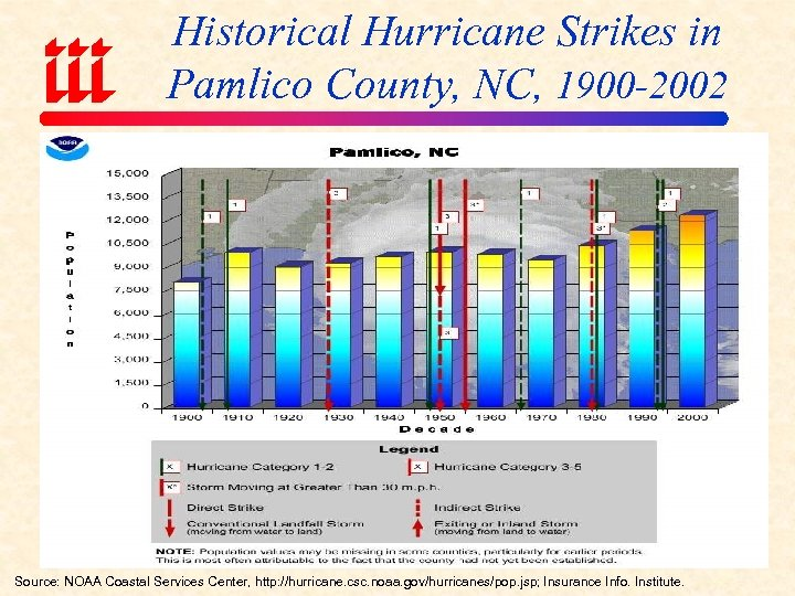 Historical Hurricane Strikes in Pamlico County, NC, 1900 -2002 Source: NOAA Coastal Services Center,