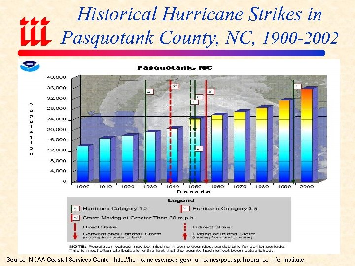 Historical Hurricane Strikes in Pasquotank County, NC, 1900 -2002 Source: NOAA Coastal Services Center,