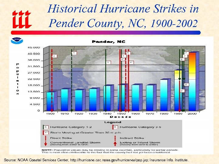 Historical Hurricane Strikes in Pender County, NC, 1900 -2002 Source: NOAA Coastal Services Center,