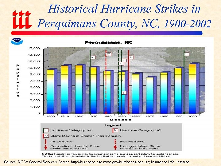 Historical Hurricane Strikes in Perquimans County, NC, 1900 -2002 Source: NOAA Coastal Services Center,