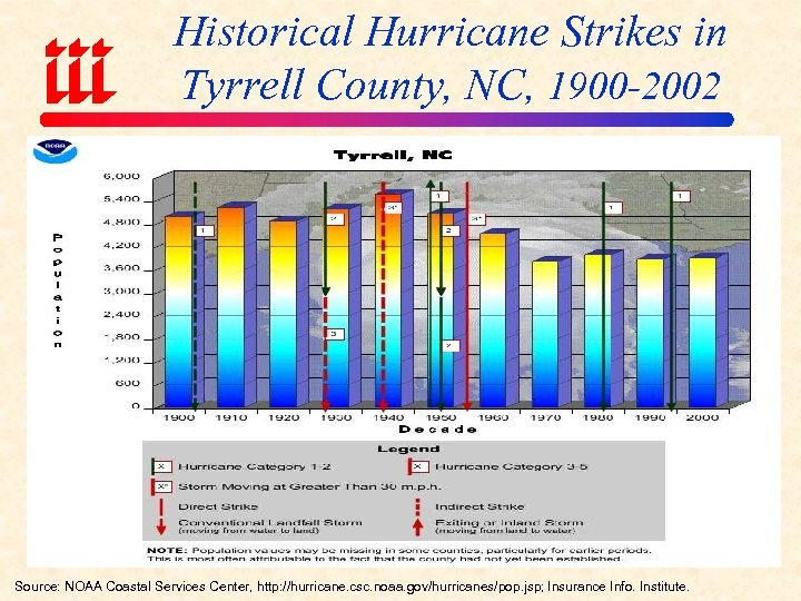Historical Hurricane Strikes in Tyrrell County, NC, 1900 -2002 Source: NOAA Coastal Services Center,