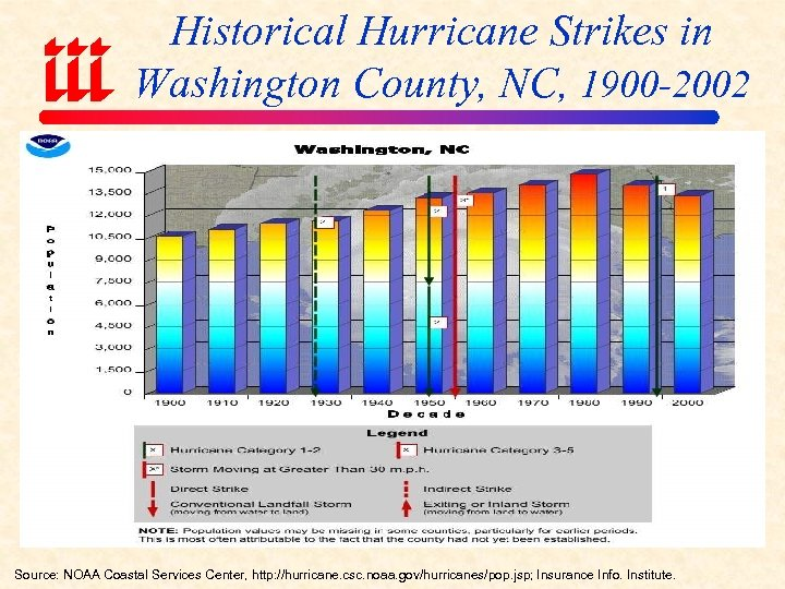 Historical Hurricane Strikes in Washington County, NC, 1900 -2002 Source: NOAA Coastal Services Center,