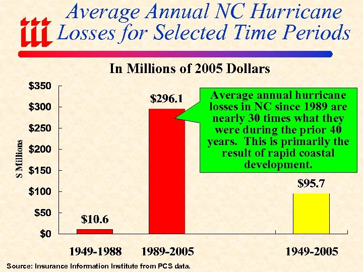 Average Annual NC Hurricane Losses for Selected Time Periods In Millions of 2005 Dollars
