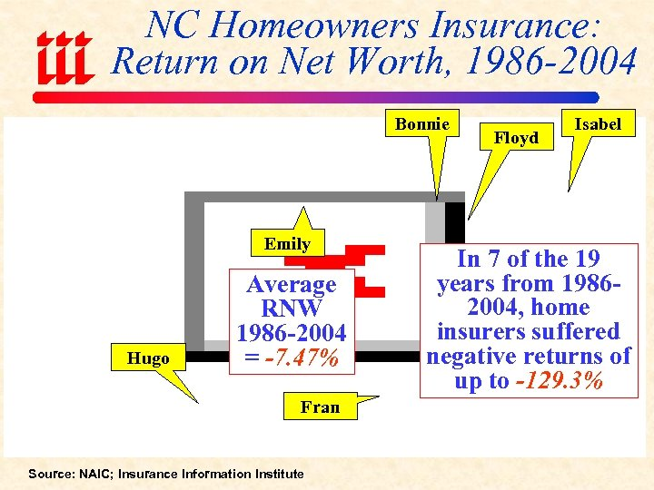 NC Homeowners Insurance: Return on Net Worth, 1986 -2004 Bonnie Emily Hugo Average RNW