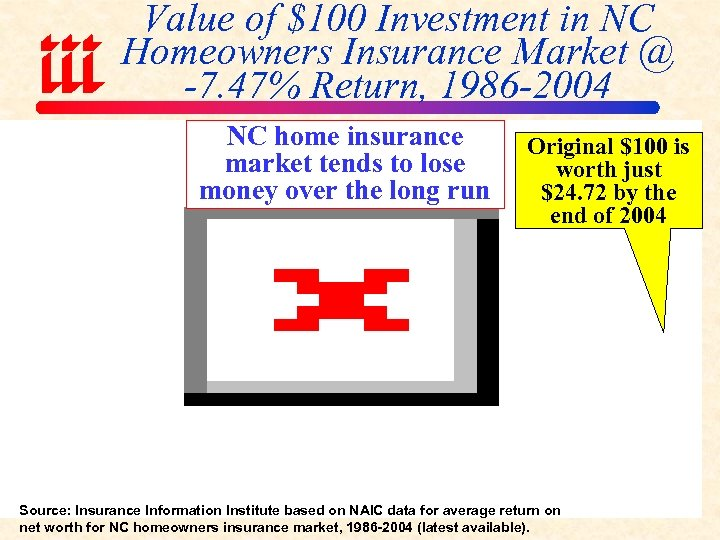 Value of $100 Investment in NC Homeowners Insurance Market @ -7. 47% Return, 1986
