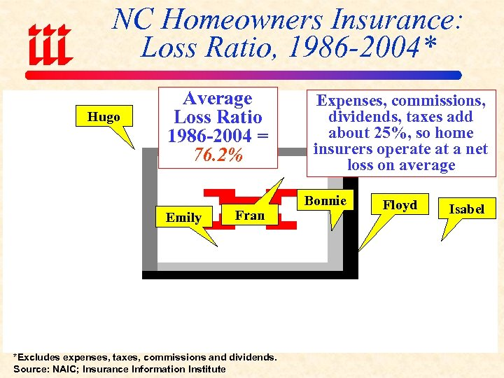 NC Homeowners Insurance: Loss Ratio, 1986 -2004* Hugo Average Loss Ratio 1986 -2004 =
