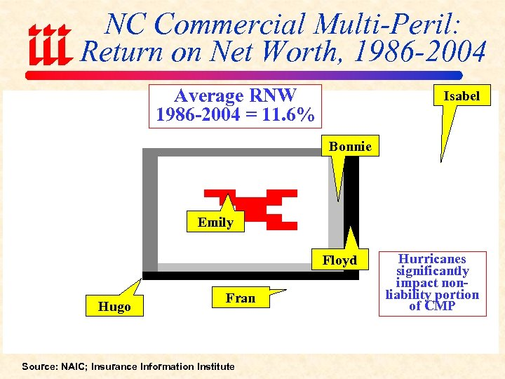NC Commercial Multi-Peril: Return on Net Worth, 1986 -2004 Average RNW 1986 -2004 =