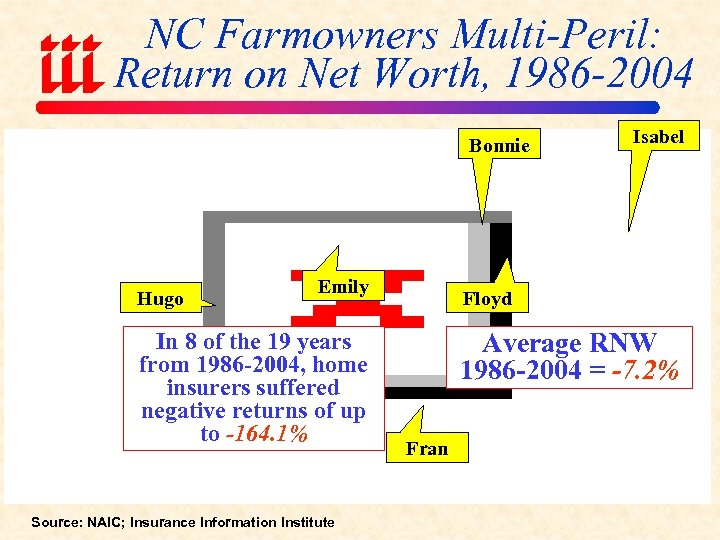 NC Farmowners Multi-Peril: Return on Net Worth, 1986 -2004 Bonnie Hugo Emily In 8