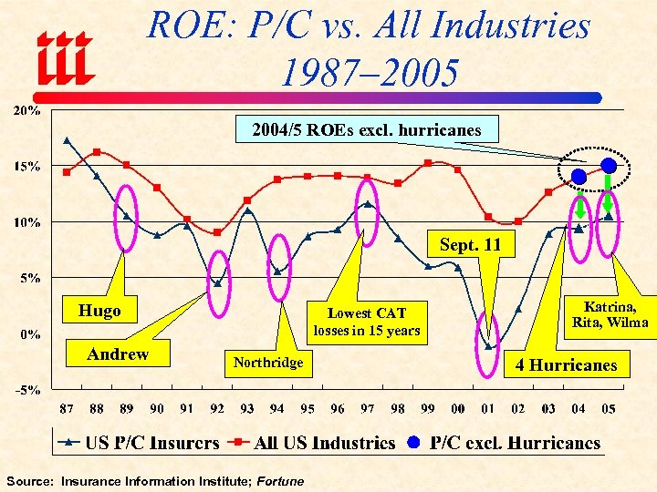 ROE: P/C vs. All Industries 1987– 2005 2004/5 ROEs excl. hurricanes Sept. 11 Hugo