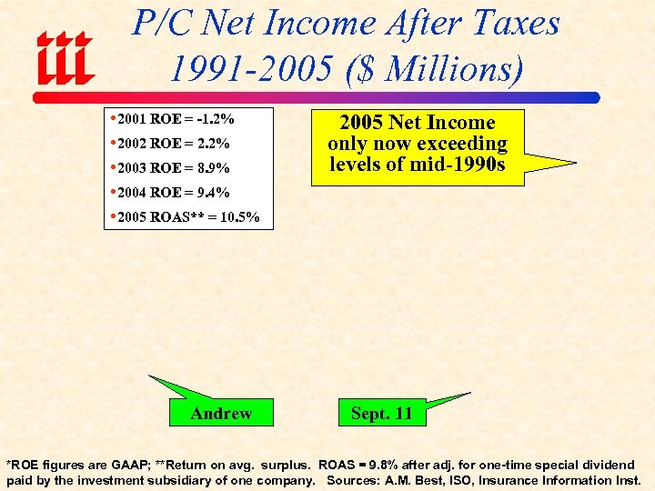 P/C Net Income After Taxes 1991 -2005 ($ Millions) 2001 ROE = -1. 2%