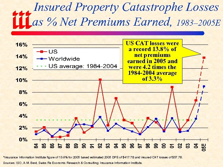 Insured Property Catastrophe Losses as % Net Premiums Earned, 1983– 2005 E US CAT