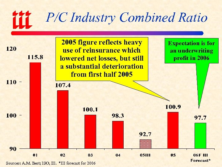 P/C Industry Combined Ratio 2005 figure reflects heavy use of reinsurance which lowered net