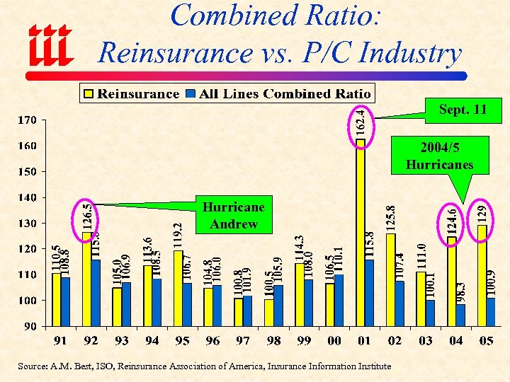 Combined Ratio: Reinsurance vs. P/C Industry Sept. 11 2004/5 Hurricanes Hurricane Andrew Source: A.
