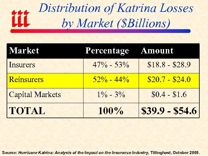Distribution of Katrina Losses by Market ($Billions) Market Percentage Amount Insurers 47% - 53%