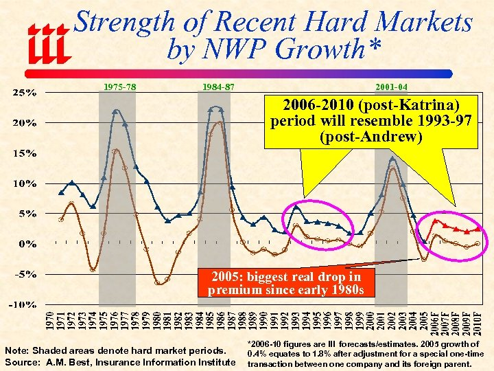 Strength of Recent Hard Markets by NWP Growth* 1975 -78 1984 -87 2001 -04