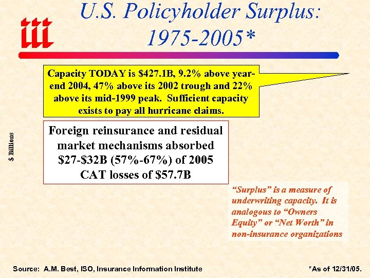 U. S. Policyholder Surplus: 1975 -2005* $ Billions Capacity TODAY is $427. 1 B,