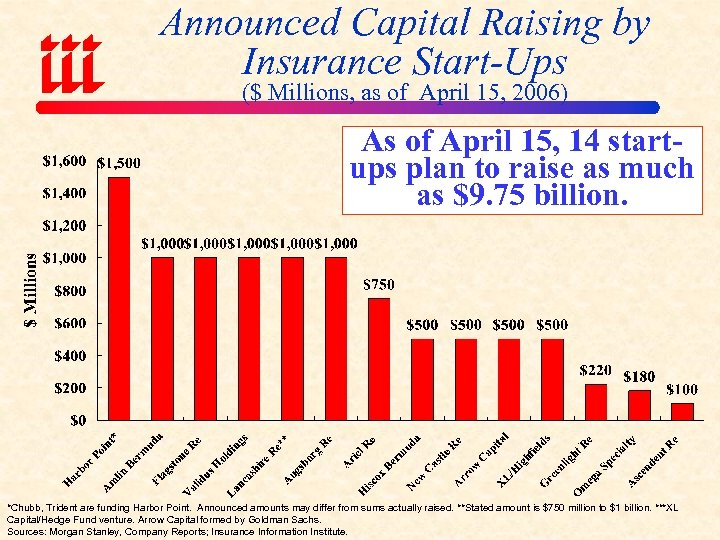 Announced Capital Raising by Insurance Start-Ups ($ Millions, as of April 15, 2006) As