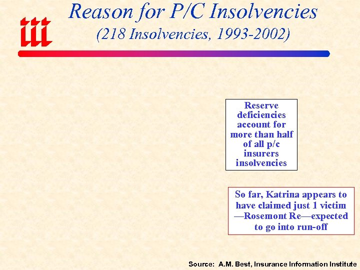 Reason for P/C Insolvencies (218 Insolvencies, 1993 -2002) Reserve deficiencies account for more than