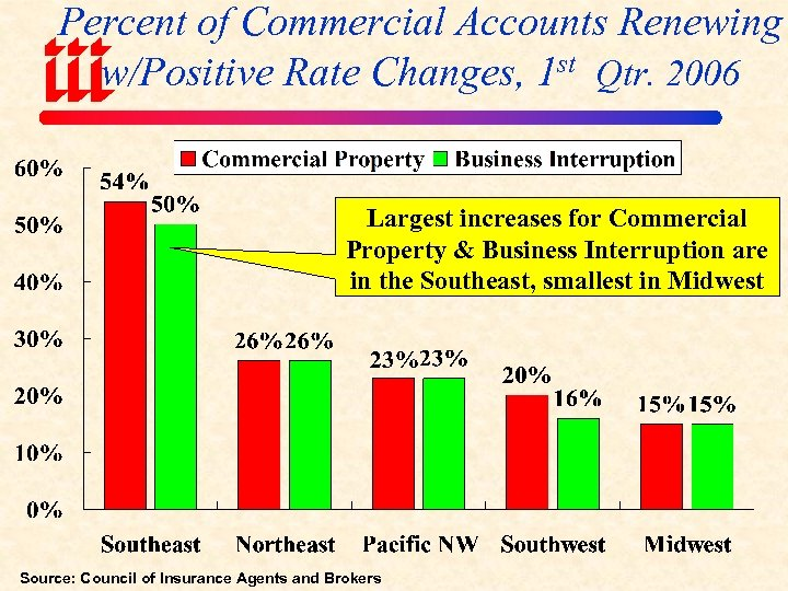 Percent of Commercial Accounts Renewing w/Positive Rate Changes, 1 st Qtr. 2006 Largest increases