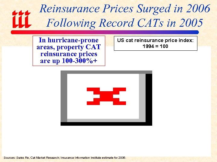 Reinsurance Prices Surged in 2006 Following Record CATs in 2005 In hurricane-prone areas, property
