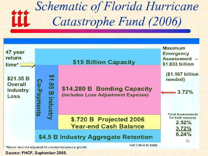 Schematic of Florida Hurricane Catastrophe Fund (2006) Source: FHCF, September 2005.