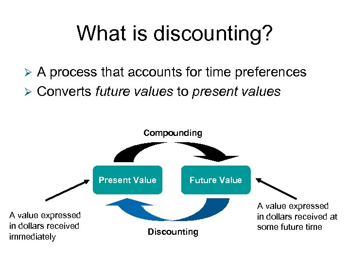 What is discounting? A process that accounts for time preferences Ø Converts future values