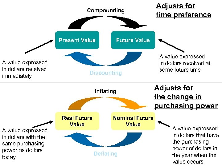 Compounding Present Value A value expressed in dollars received immediately Future Value Discounting Inflating