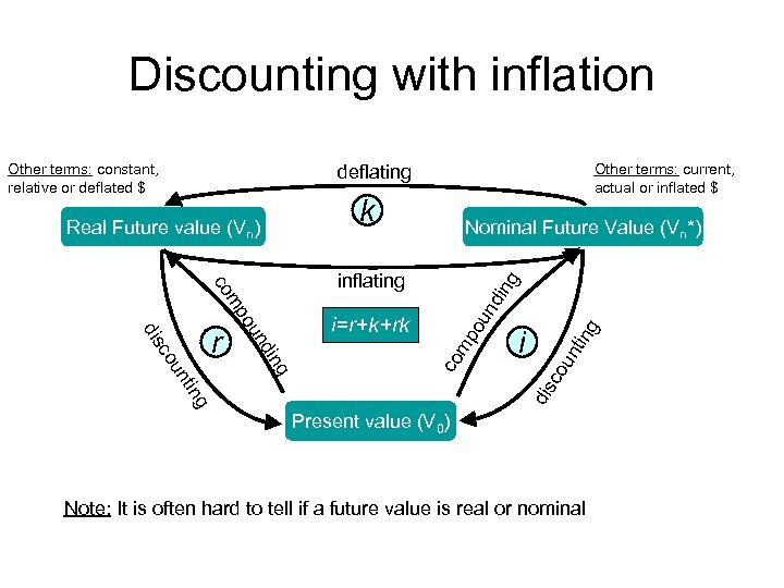 Discounting with inflation Other terms: constant, relative or deflated $ Other terms: current, actual