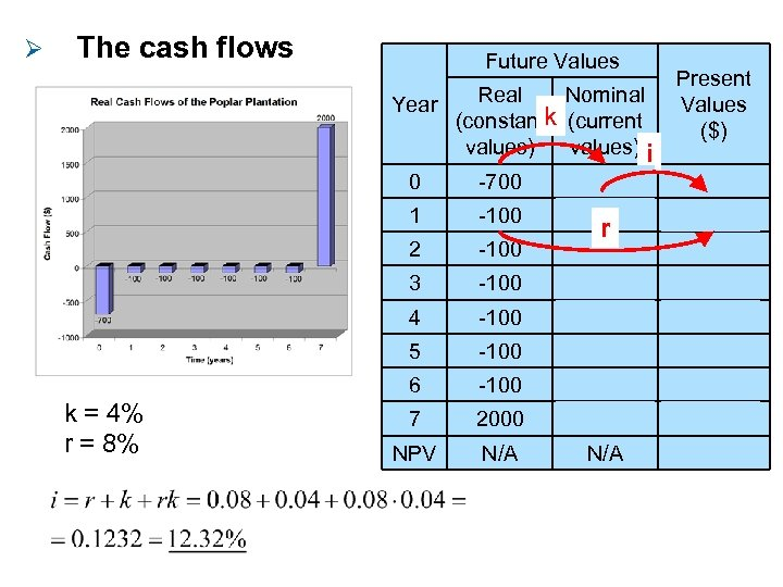 Ø The cash flows Future Values Year Real Nominal (constantk (current values) i Present