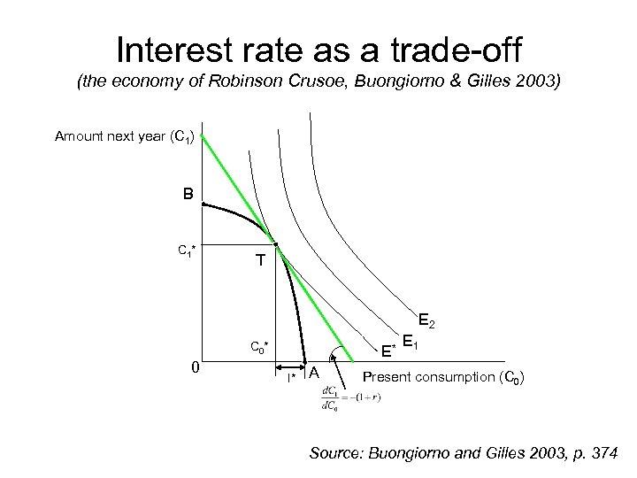 Interest rate as a trade-off (the economy of Robinson Crusoe, Buongiorno & Gilles 2003)