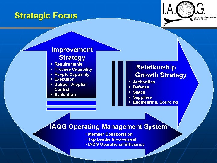 Strategic Focus Improvement Strategy • • • Requirements Process Capability People Capability Execution Subtier