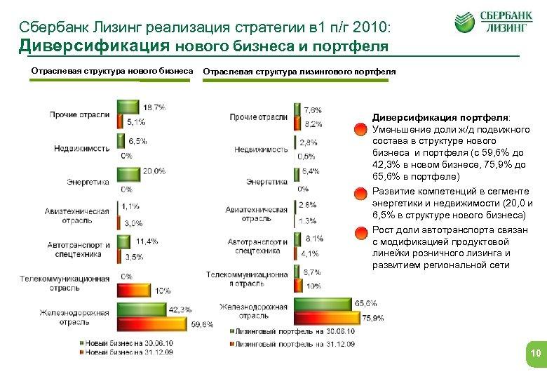 Сбербанк Лизинг реализация стратегии в 1 п/г 2010: Диверсификация нового бизнеса и портфеля Отраслевая