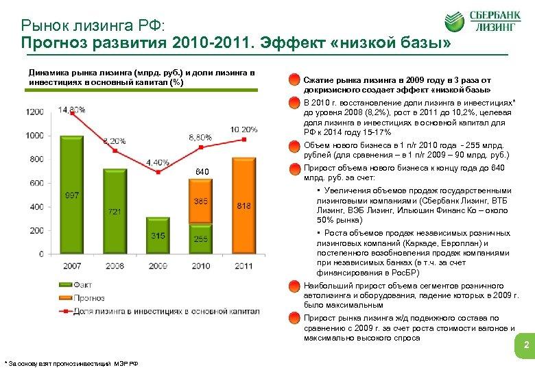 Рынок лизинга РФ: Прогноз развития 2010 -2011. Эффект «низкой базы» Динамика рынка лизинга (млрд.